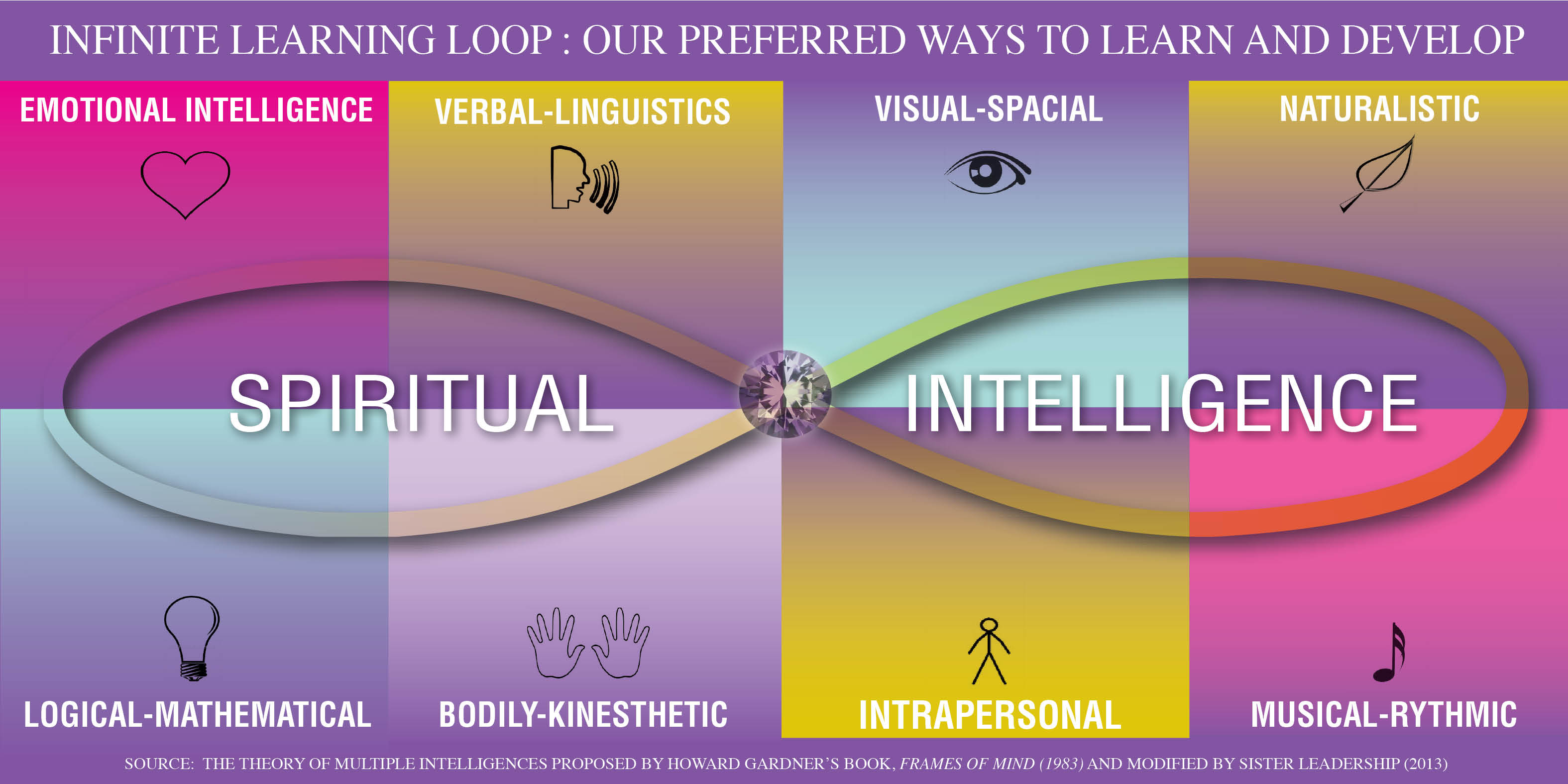 The Flow of Spiritual Intelligence
